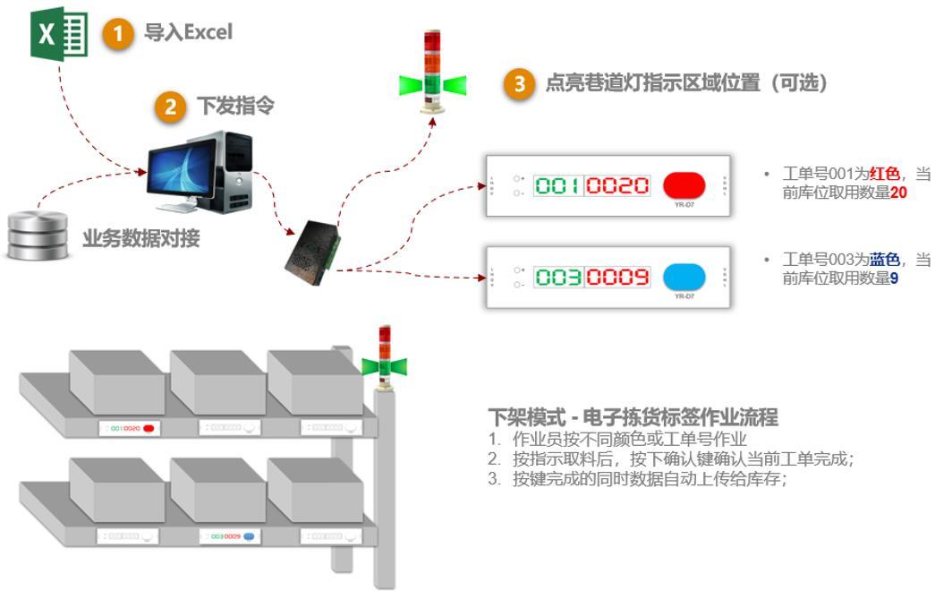 YR-D7电子拣货标签-作业流程