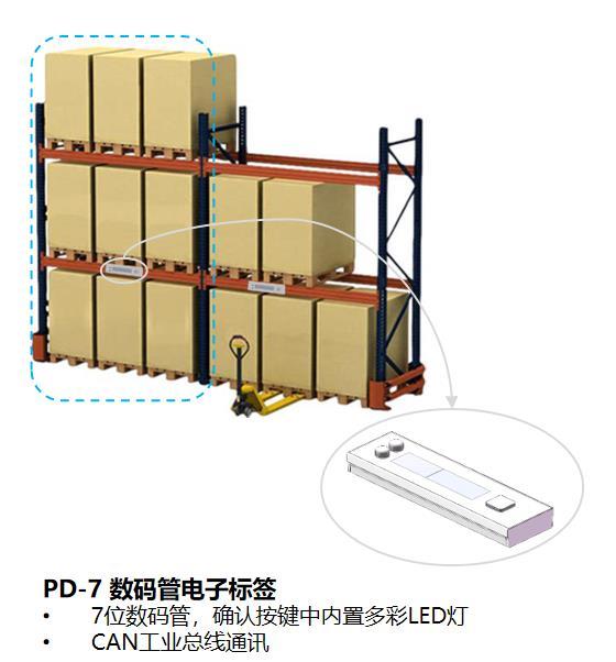 亮灯拣货系统:智能仓储解决方案  PTL电子拣货标签改造