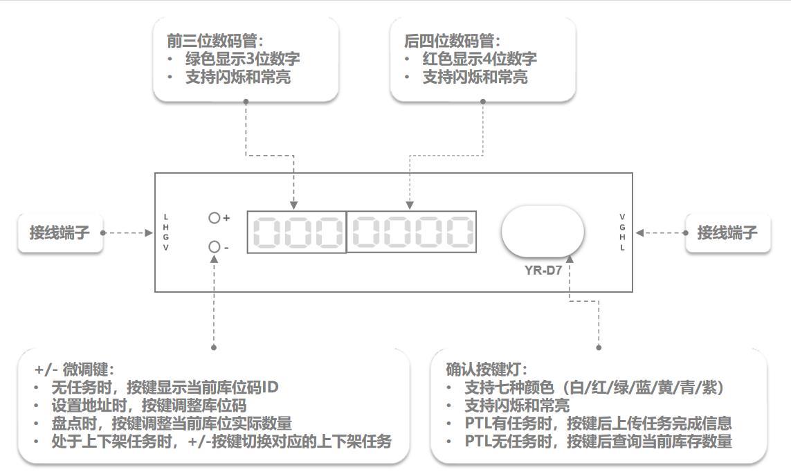 YR-D7电子拣货标签功能介绍
